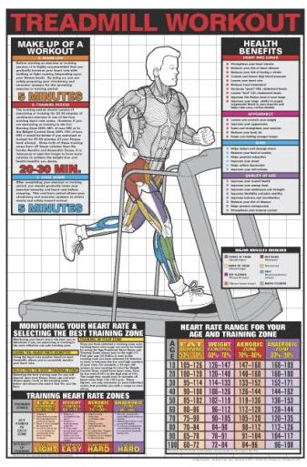 Treadmill Workout Chart